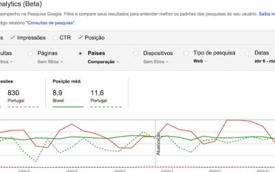 Google lança novo relatório de análise de pesquisas: Search Analytics