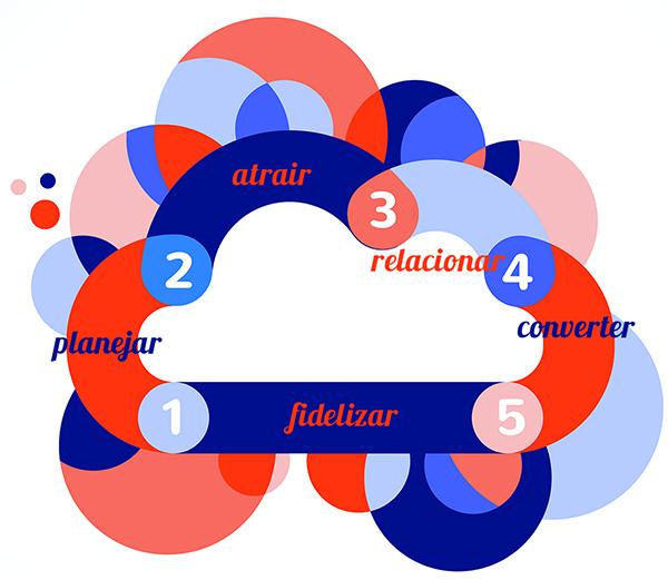 Marketing Digital:  o que é possível fazer?